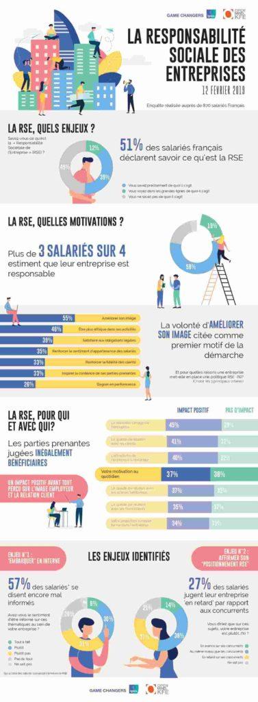 RSE Responsabilité Sociale des Entreprises